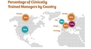 Сім успішних інноваційних стратегій для пацієнтів і персоналу - Новини RH